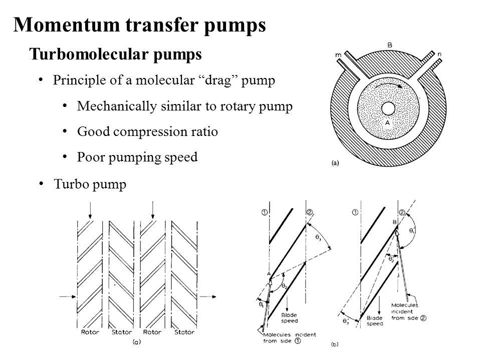 Turbomolecular pumps Principle of a molecular drag pump Mechanically similar to rotary pump Good compression ratio Poor pumping speed Turbo pump Momentum transfer pumps