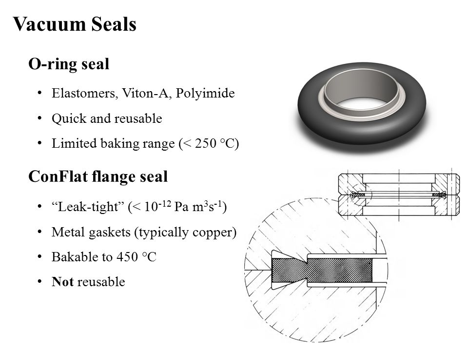 O-ring seal Elastomers, Viton-A, Polyimide Quick and reusable Limited baking range (< 250 °C) Vacuum Seals ConFlat flange seal Leak-tight (< 10 -12 Pa m 3 s -1 ) Metal gaskets (typically copper) Bakable to 450 °C Not reusable