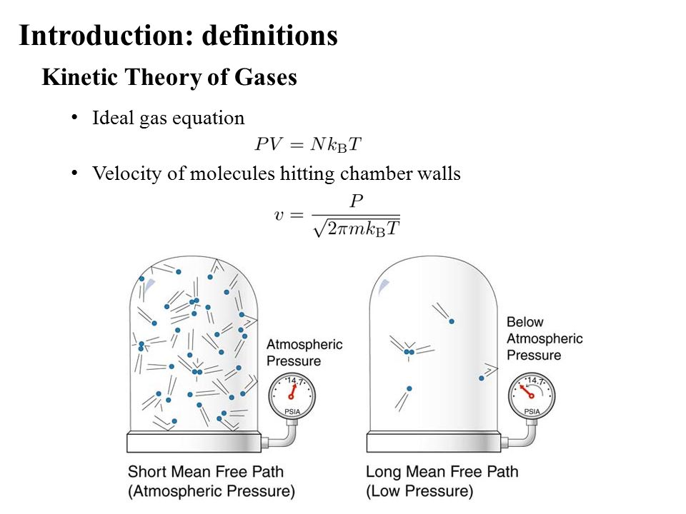 Introduction: definitions Kinetic Theory of Gases Ideal gas equation Velocity of molecules hitting chamber walls