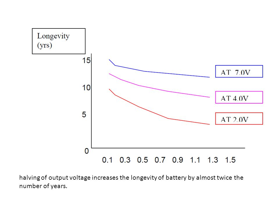 halving of output voltage increases the longevity of battery by almost twice the number of years.