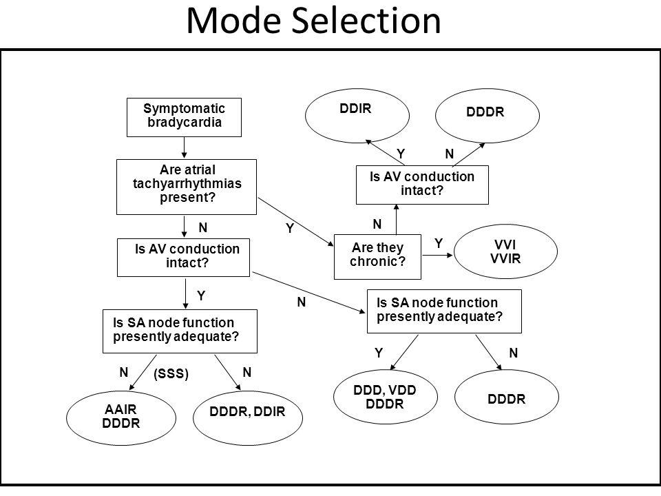 Mode Selection DDIR DDDR N VVI VVIR Are they chronic? Y YN DDD, VDD DDDR YN Is AV conduction intact? Is SA node function presently adequate? Symptomat