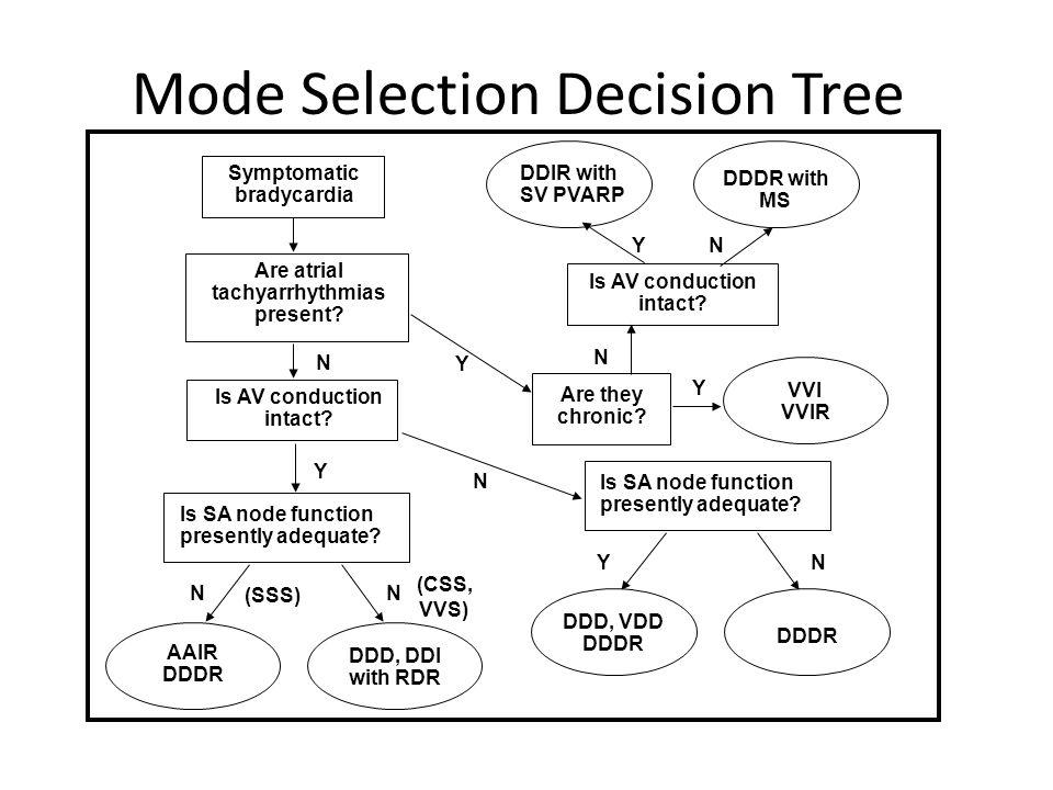 Mode Selection Decision Tree DDIR with SV PVARP DDDR with MS N VVI VVIR Are they chronic? Y YN DDD, VDD DDDR YN Is AV conduction intact? Is SA node fu