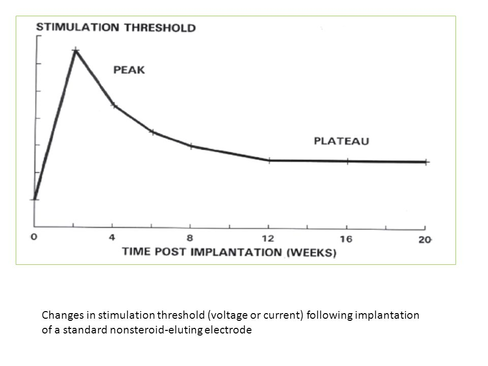 Changes in stimulation threshold (voltage or current) following implantation of a standard nonsteroid-eluting electrode