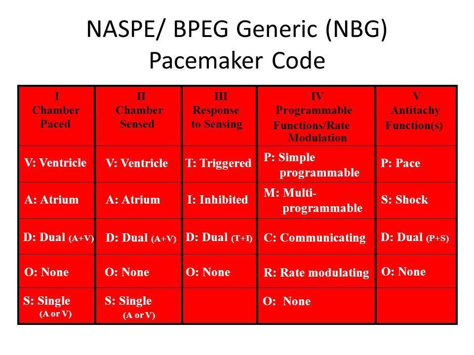 NASPE/ BPEG Generic (NBG) Pacemaker Code I Chamber Paced II Chamber Sensed III Response to Sensing IV Programmable Functions/Rate Modulation V Antitac