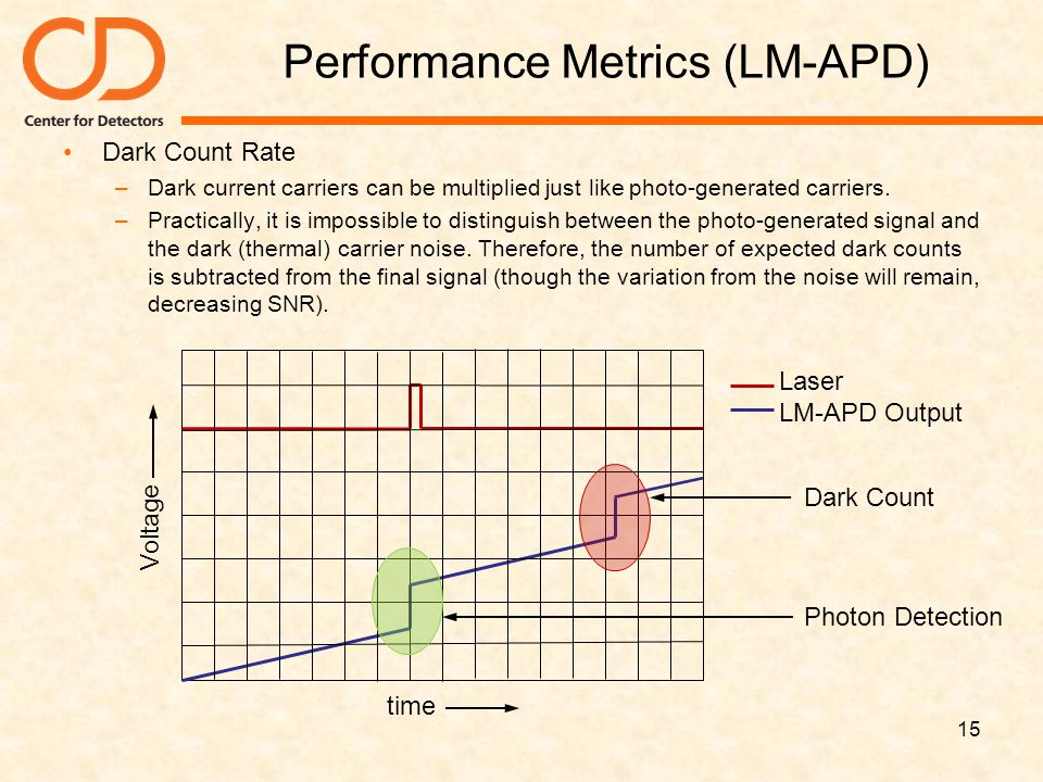 Performance Metrics (LM-APD) Dark Count Rate –Dark current carriers can be multiplied just like photo-generated carriers. –Practically, it is impossib