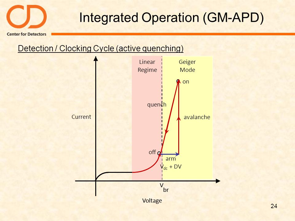 Integrated Operation (GM-APD) Detection / Clocking Cycle (active quenching) 24 Voltage Linear mode V br on off Geiger Mode Linear Regime Voltage V br