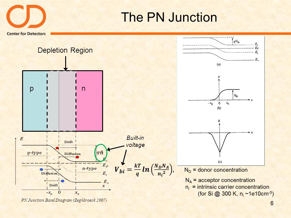 The PN Junction 6 PN Junction Band Diagram (Zeghbroeck 2007) pn Depletion Region Built-in voltage