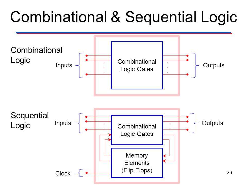 Combinational & Sequential Logic 23 Combinational Logic Gates InputsOutputs............