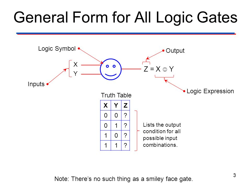 General Form for All Logic Gates 3 XYZ 00? 01? 10? 11? X Y Z = X Y Note: There's no such thing as a smiley face gate. Logic Symbol Inputs Logic Expres