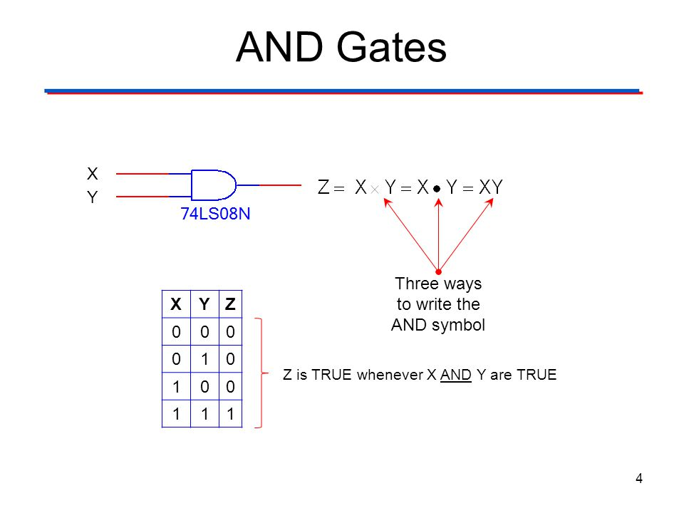 OR Gates 5 X Y XYZ 000 011 101 111 Z is TRUE whenever X OR Y are TRUE