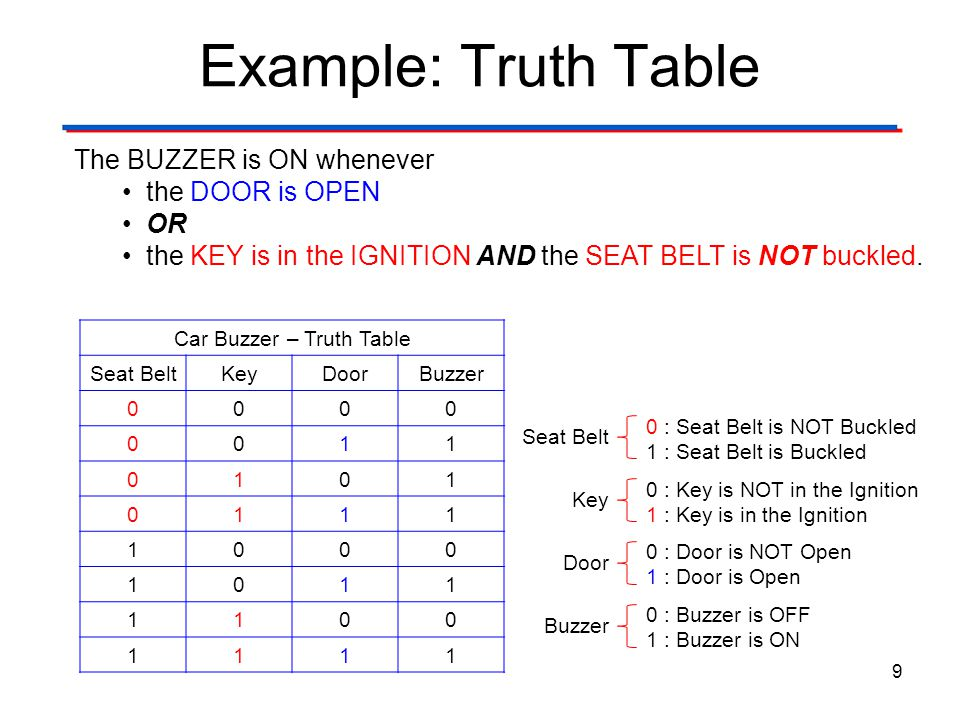 Example: Truth Table 9 Car Buzzer – Truth Table Seat BeltKeyDoorBuzzer 0000 0011 0101 0111 1000 1011 1100 1111 Seat Belt Key Door Buzzer 0 : Door is N