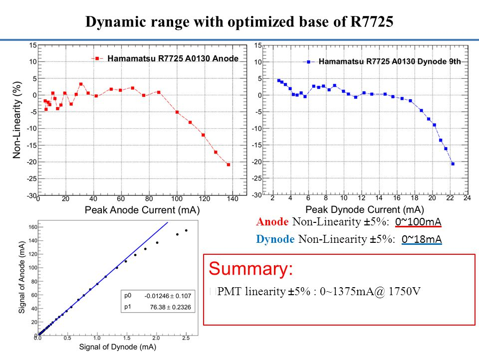 Dynamic range with optimized base of R7725 Anode Non-Linearity ±5%: 0~100mA Dynode Non-Linearity ±5%: 0~18mA Summary: ◆ PMT linearity ±5% : 0~1375mA@ 1750V