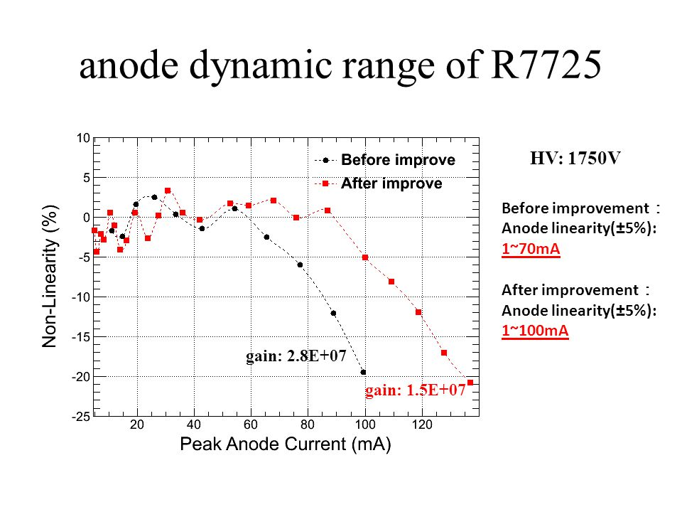 anode dynamic range of R7725 HV: 1750V gain: 2.8E+07 gain: 1.5E+07 Before improvement : Anode linearity(±5%): 1~70mA After improvement : Anode linearity(±5%): 1~100mA