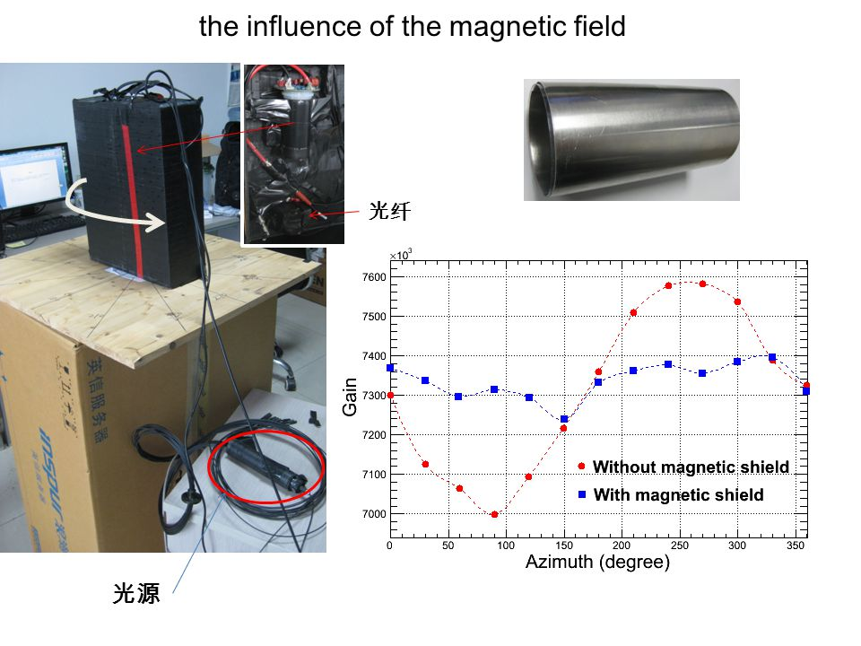 the influence of the magnetic field 光源 光纤