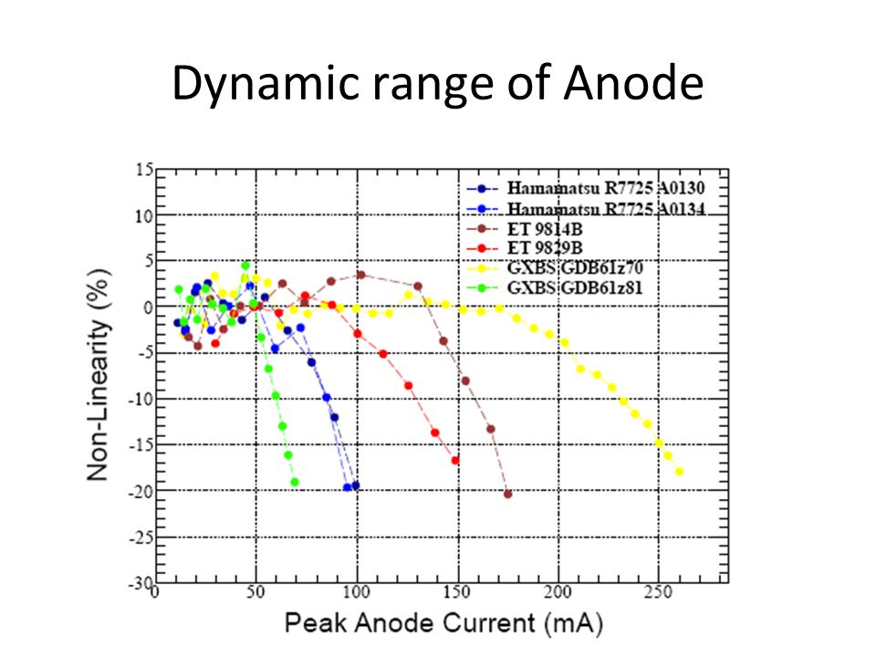 Dynamic range of Anode