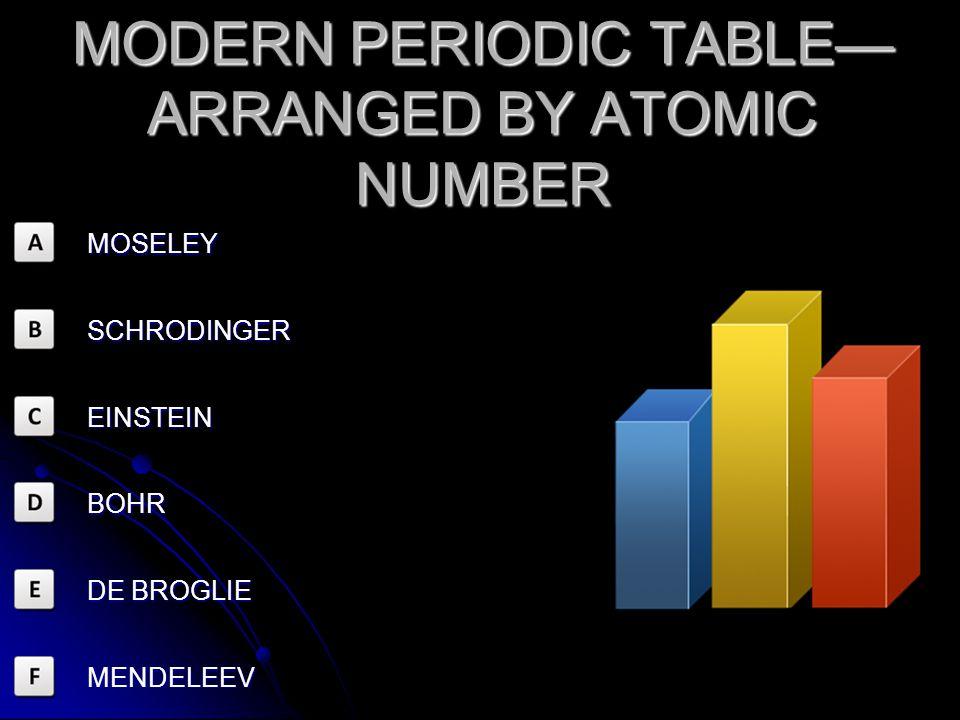 MOSELEY SCHRODINGER EINSTEIN CHADWICK BOHR DE BROGLIE PLANETARY MODEL