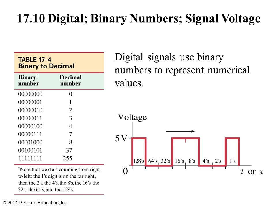 17.10 Digital; Binary Numbers; Signal Voltage © 2014 Pearson Education, Inc.