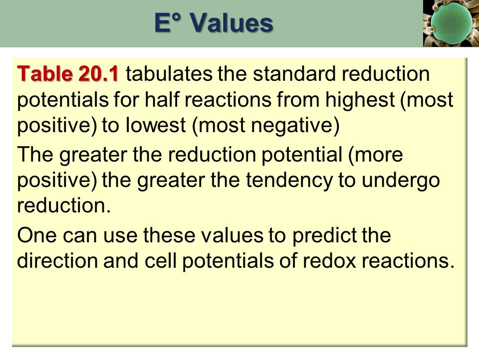 Table 20.1 Table 20.1 tabulates the standard reduction potentials for half reactions from highest (most positive) to lowest (most negative) The greate