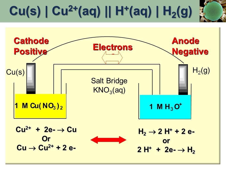 Cu 2+ + 2e-  Cu Or Cu  Cu 2+ + 2 e- H 2  2 H + + 2 e- or 2 H + + 2e-  H 2 CathodePositiveAnodeNegative Electrons  1 M Cu(NO 3 ) 2 1 M H 3 O + Cu(
