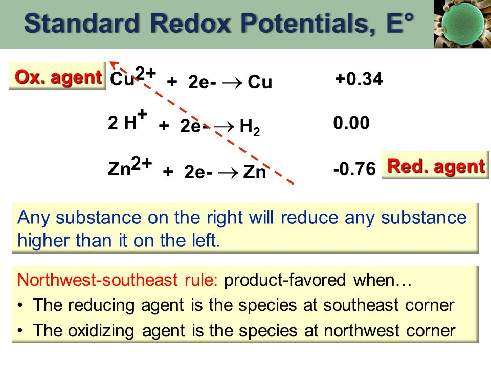 Cu 2+ + 2e-  Cu +0.34 + 2 H + 2e-  H 2 0.00 Zn 2+ + 2e-  Zn -0.76 Northwest-southeast rule: product-favored when… The reducing agent is the species at southeast corner The oxidizing agent is the species at northwest corner Any substance on the right will reduce any substance higher than it on the left.