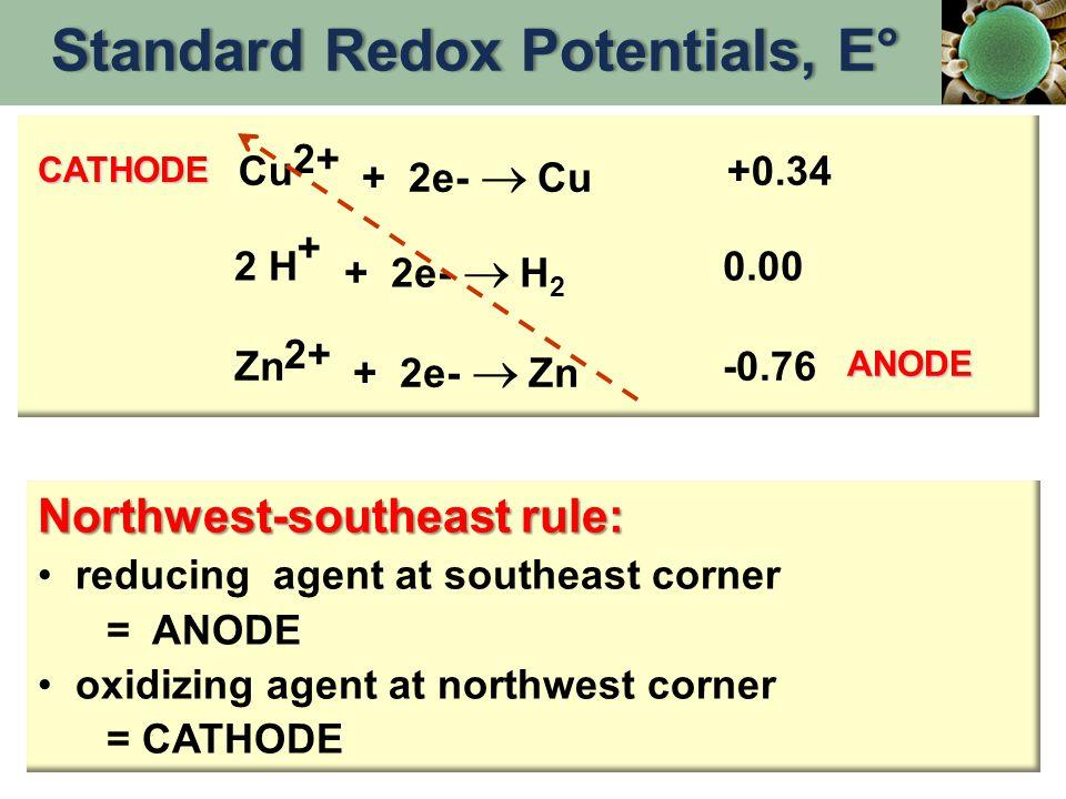 Northwest-southeast rule: reducing agent at southeast corner = ANODE oxidizing agent at northwest corner = CATHODE Cu 2+ + 2e-  Cu +0.34 + 2 H + 2e-