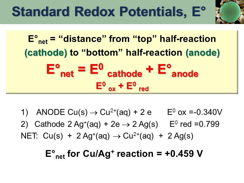 """(cathode) (anode) E° net = """"distance"""" from """"top"""" half-reaction (cathode) to """"bottom"""" half-reaction (anode) E° net = E 0 cathode + E° anode E 0 ox + E"""