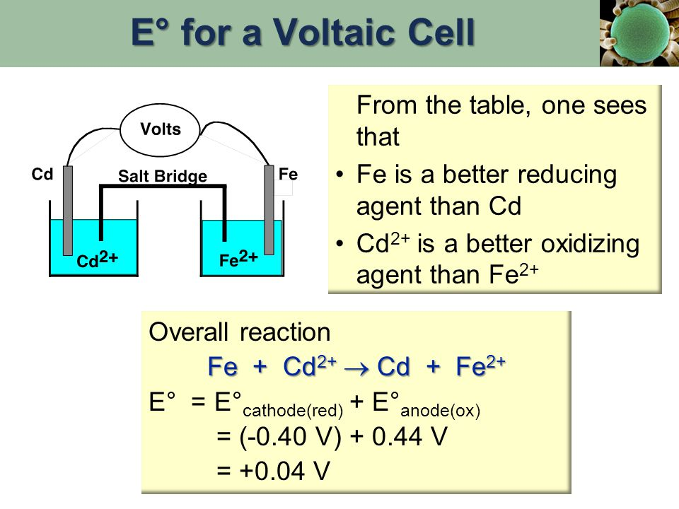 From the table, one sees that Fe is a better reducing agent than Cd Cd 2+ is a better oxidizing agent than Fe 2+ Overall reaction Fe + Cd 2+  Cd + Fe 2+ E° = E° cathode(red) + E° anode(ox) = (-0.40 V) + 0.44 V = +0.04 V E° for a Voltaic Cell