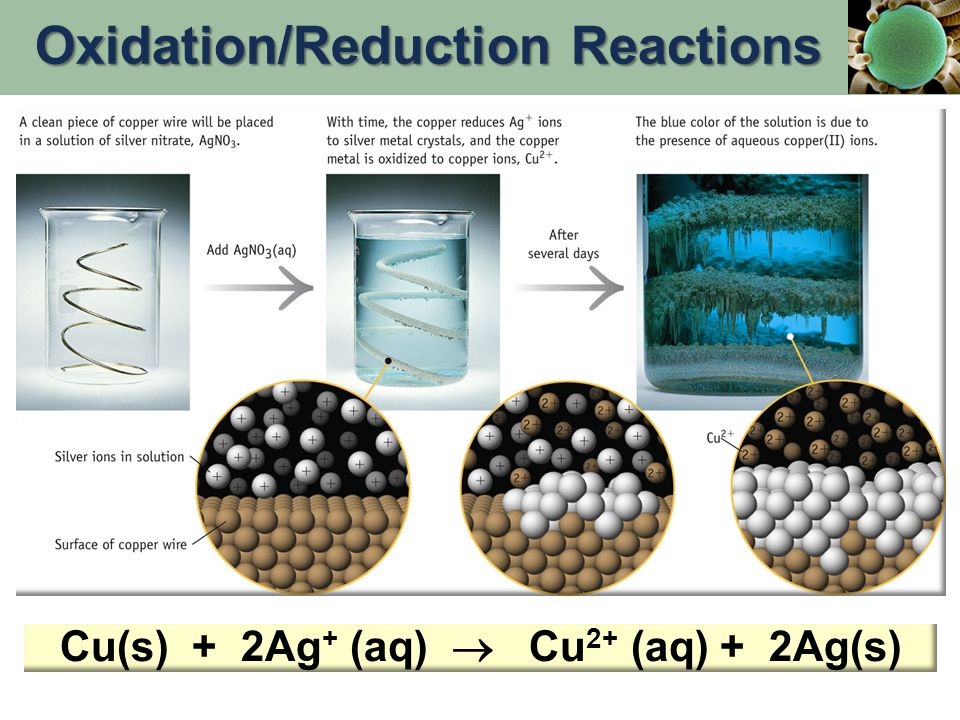 Oxidation: 2e- Oxidation: Zn(s)  Zn 2+ (aq) + 2e- Reduction: 2e- Reduction: Cu 2+ (aq) + 2e-  Cu(s) -------------------------------------------------------- Cu 2+ (aq) + Zn(s)  Zn 2+ (aq) + Cu(s) With time, Cu plates out onto Zn metal strip, and Zn strip disappears. Chemical Change & Electric Current