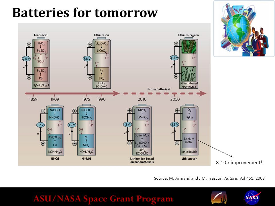 ASU/NASA Space Grant Program Batteries for tomorrow 8-10 x improvement.