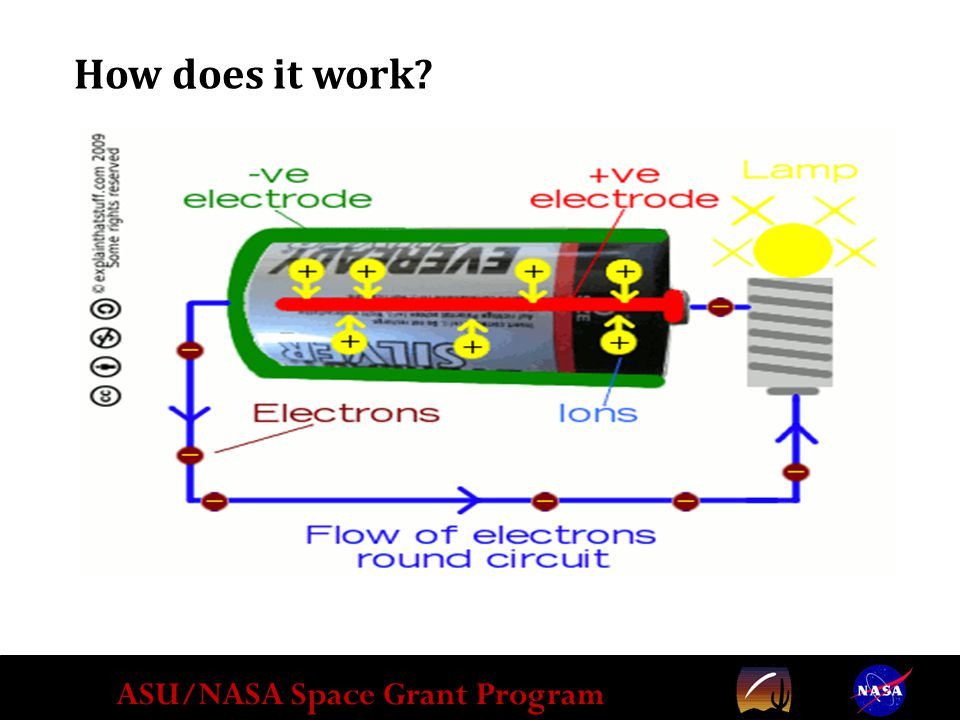 ASU/NASA Space Grant Program How does it work