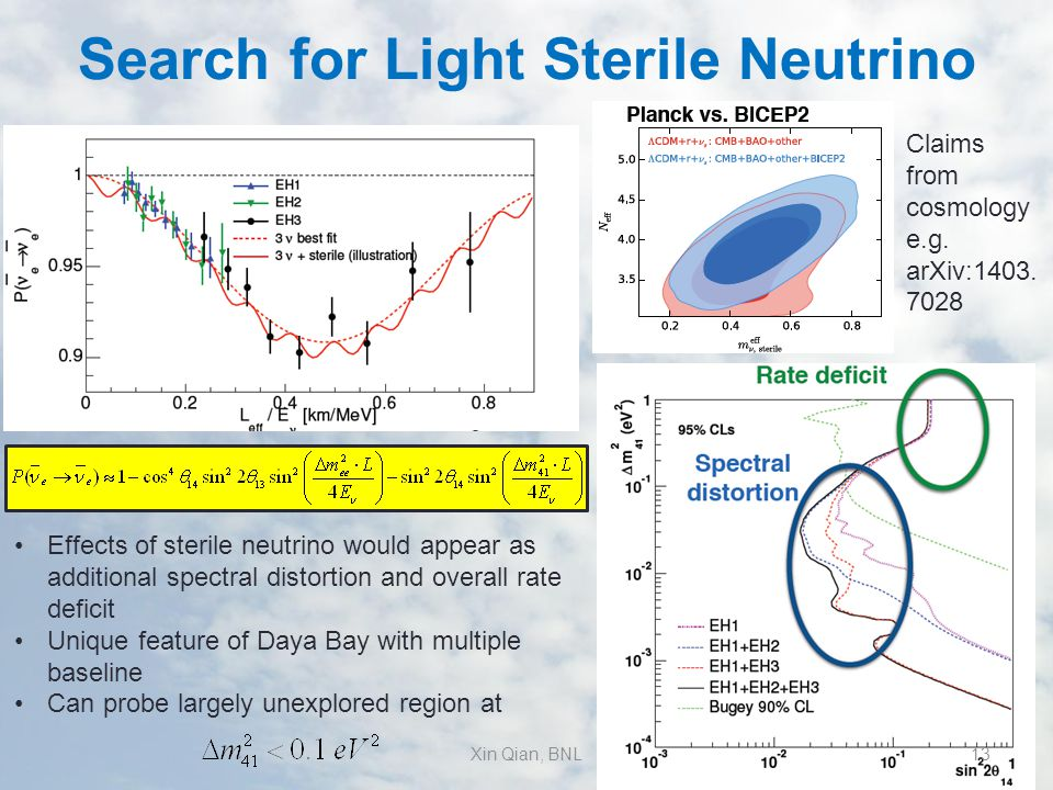 Search for Light Sterile Neutrino Effects of sterile neutrino would appear as additional spectral distortion and overall rate deficit Unique feature of Daya Bay with multiple baseline Can probe largely unexplored region at Claims from cosmology e.g.