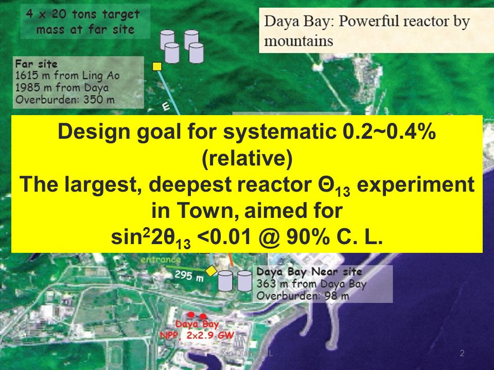 Design goal for systematic 0.2~0.4% (relative) The largest, deepest reactor Θ 13 experiment in Town, aimed for sin 2 2θ 13 <0.01 @ 90% C.