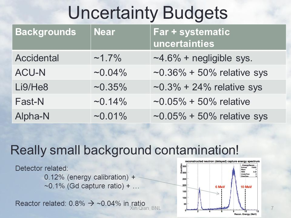 Uncertainty Budgets BackgroundsNearFar + systematic uncertainties Accidental~1.7%~4.6% + negligible sys.