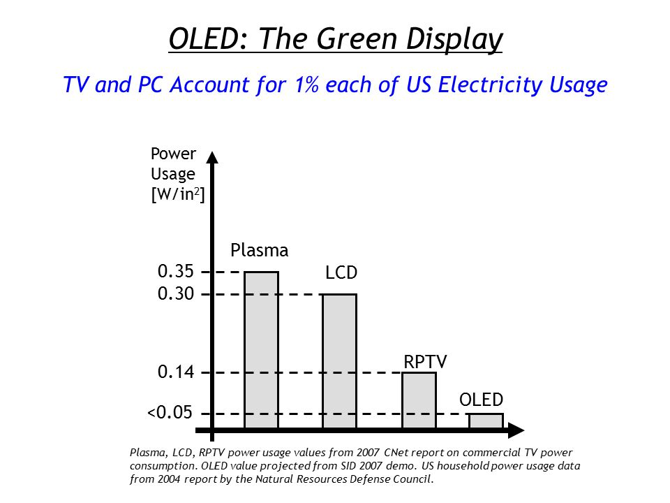 OLED: The Green Display TV and PC Account for 1% each of US Electricity Usage Plasma LCD RPTV Power Usage [W/in 2 ] 0.35 0.30 0.14 <0.05 OLED Plasma, LCD, RPTV power usage values from 2007 CNet report on commercial TV power consumption.