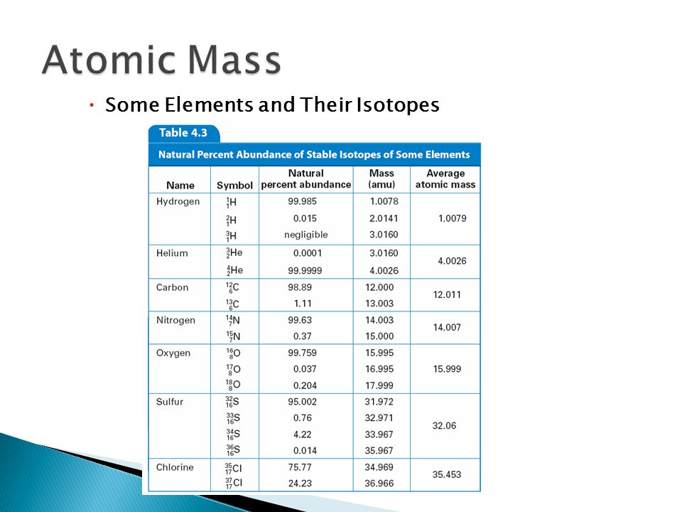  Some Elements and Their Isotopes 4.3