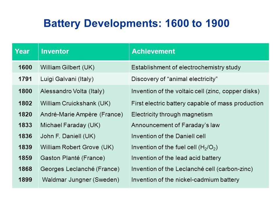 "YearInventorAchievement 1600William Gilbert (UK)Establishment of electrochemistry study 1791Luigi Galvani (Italy)Discovery of ""animal electricity"" 180"