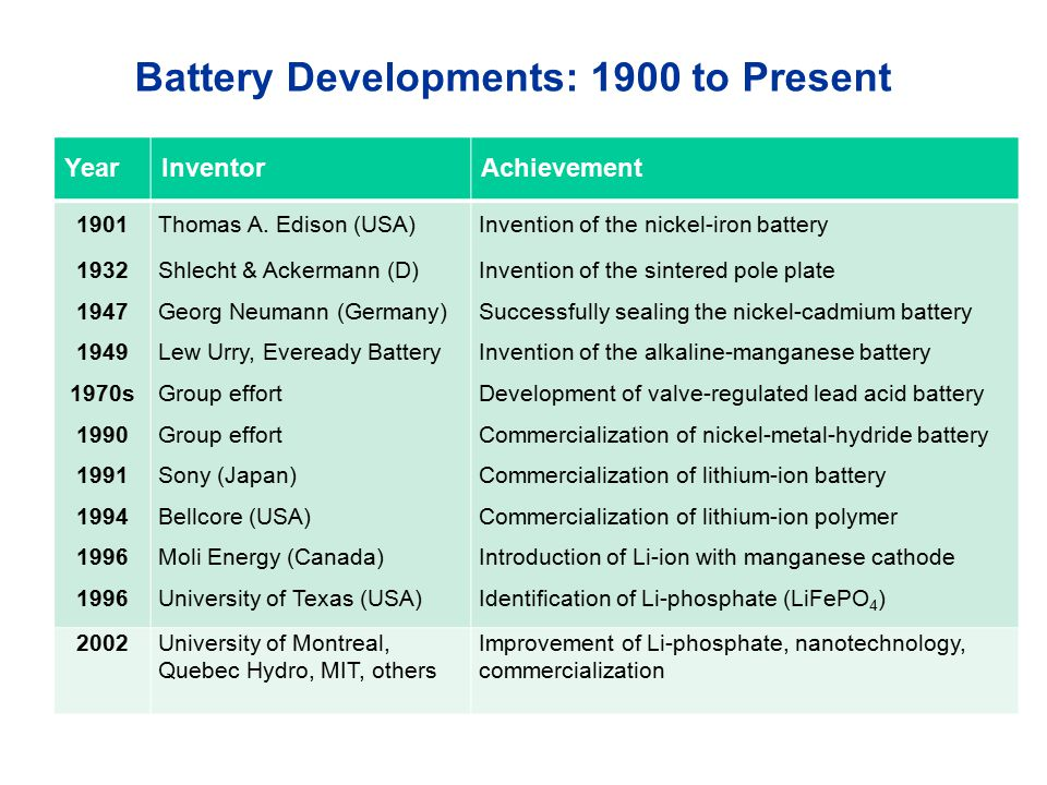Overview of Battery Types Courtesy of Frost & Sullivan (2009 )