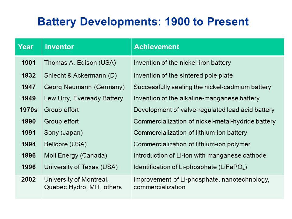 YearInventorAchievement 1901 1932 1947 1949 1970s 1990 1991 1994 1996 Thomas A. Edison (USA) Shlecht & Ackermann (D) Georg Neumann (Germany) Lew Urry,