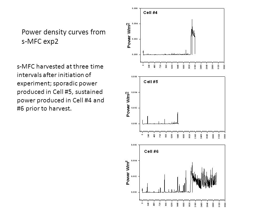 Power density curves from s-MFC exp2 s-MFC harvested at three time intervals after initiation of experiment; sporadic power produced in Cell #5, sustained power produced in Cell #4 and #6 prior to harvest.