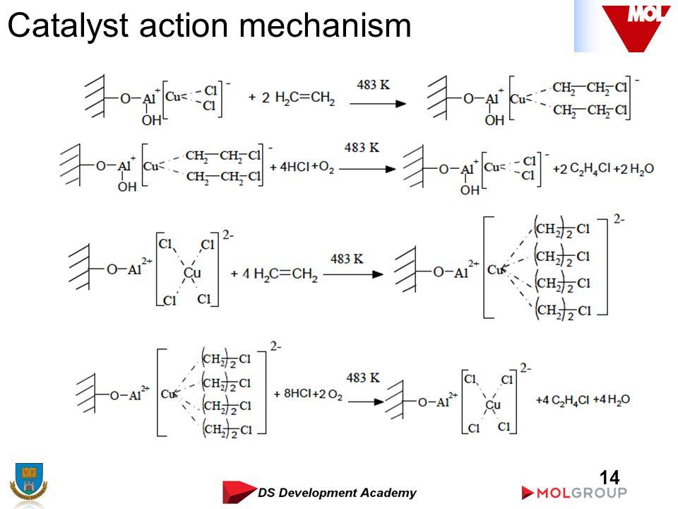 14 Catalyst action mechanism