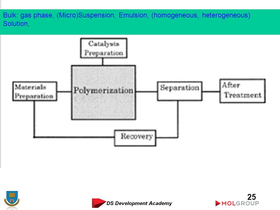 25 Bulk: gas phase, (Micro)Suspension, Emulsion, (homogeneous, heterogeneous) Solution,