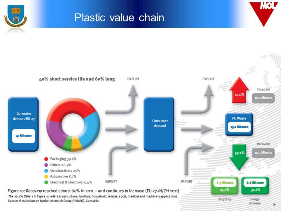 Plastic value chain 4