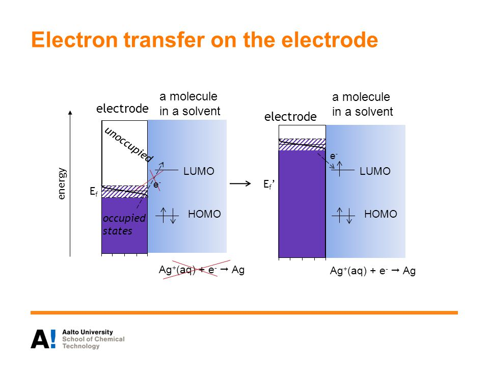 Electron transfer on the electrode EfEf electrode occupied states unoccupied Ef'Ef' energy HOMO LUMO e-e- HOMO LUMO e-e- electrode a molecule in a solvent Ag + (aq) + e -  Ag
