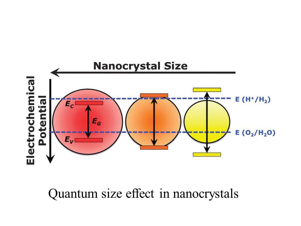 Quantum size effect in nanocrystals