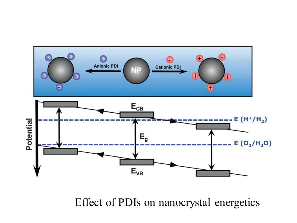 Effect of PDIs on nanocrystal energetics