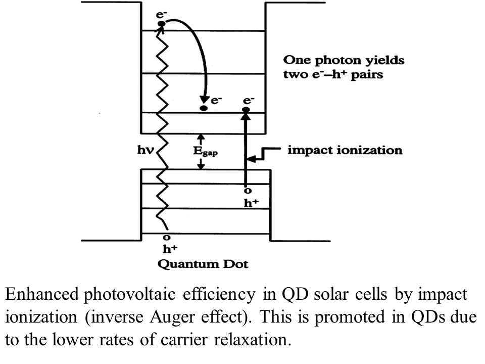 Enhanced photovoltaic efficiency in QD solar cells by impact ionization (inverse Auger effect).