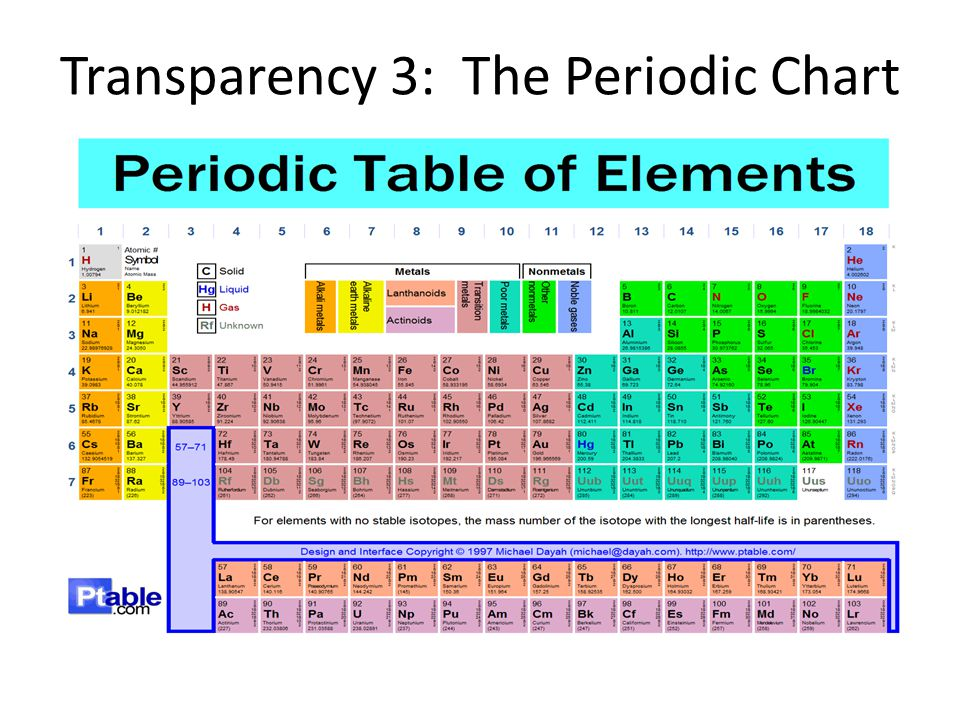 Transparency 3: The Periodic Chart