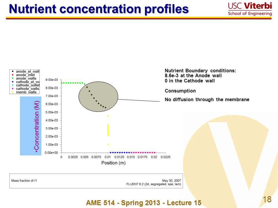18 Nutrient Boundary conditions: 8.6e-3 at the Anode wall 0 in the Cathode wall Consumption No diffusion through the membrane Nutrient concentration profiles Concentration (M)Concentration (M) AME 514 - Spring 2013 - Lecture 15