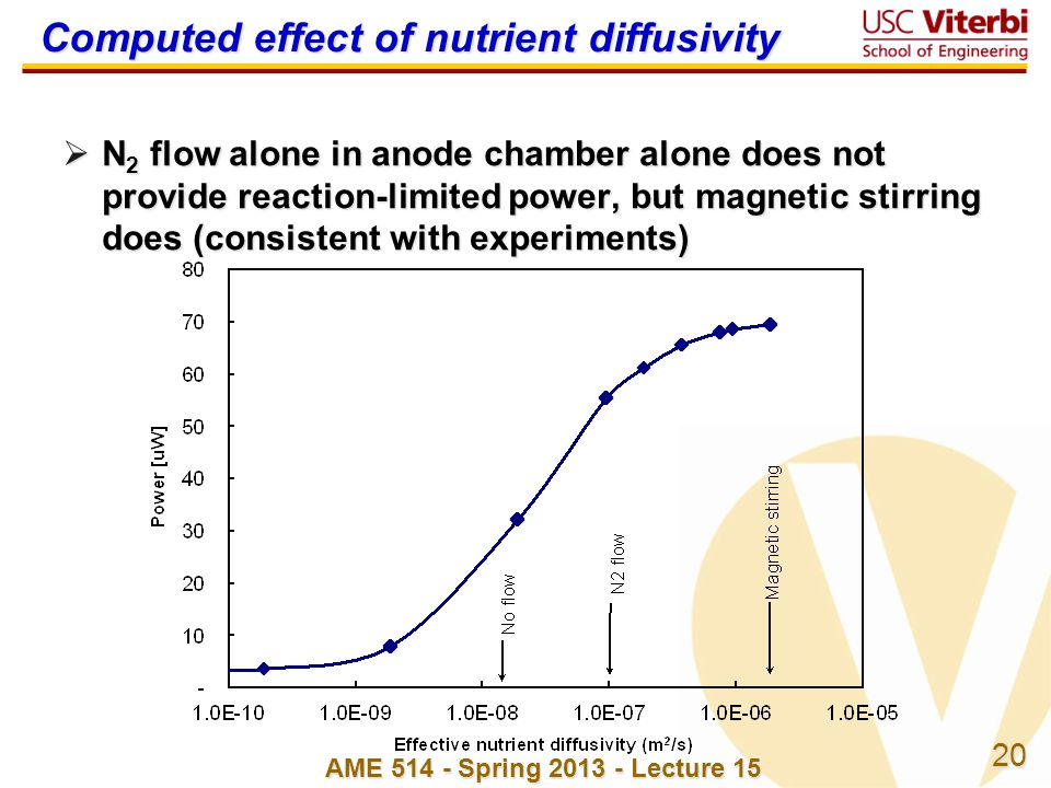 20 Computed effect of nutrient diffusivity  N 2 flow alone in anode chamber alone does not provide reaction-limited power, but magnetic stirring does (consistent with experiments) AME 514 - Spring 2013 - Lecture 15