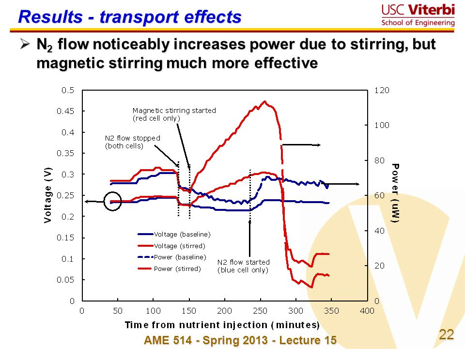 22 Results - transport effects  N 2 flow noticeably increases power due to stirring, but magnetic stirring much more effective AME 514 - Spring 2013 - Lecture 15